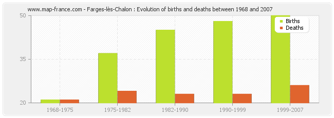 Population farges les chalon statistics of farges l s for Farges les chalon
