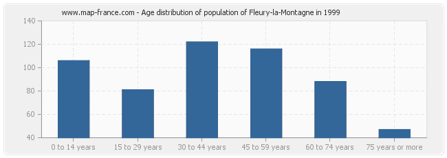 Age distribution of population of Fleury-la-Montagne in 1999