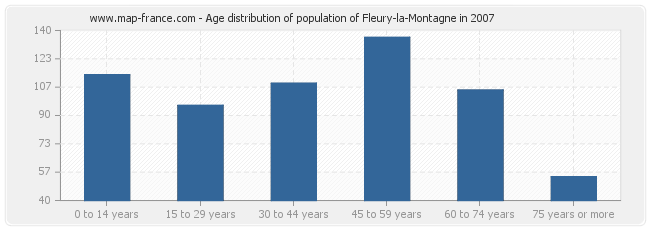 Age distribution of population of Fleury-la-Montagne in 2007