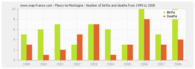 Fleury-la-Montagne : Number of births and deaths from 1999 to 2008