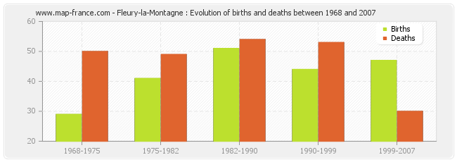 Fleury-la-Montagne : Evolution of births and deaths between 1968 and 2007
