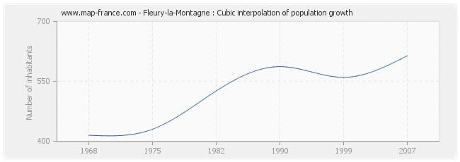 Fleury-la-Montagne : Cubic interpolation of population growth