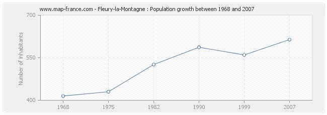 Population Fleury-la-Montagne