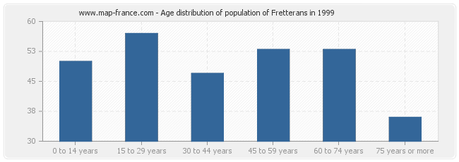 Age distribution of population of Fretterans in 1999