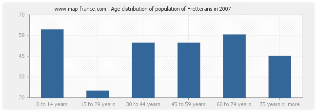 Age distribution of population of Fretterans in 2007