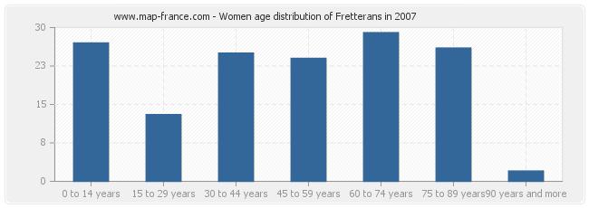 Women age distribution of Fretterans in 2007