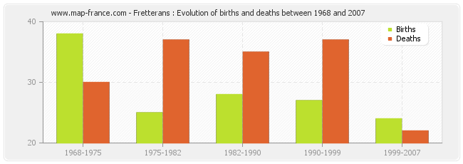 Fretterans : Evolution of births and deaths between 1968 and 2007
