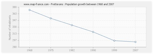Population Fretterans