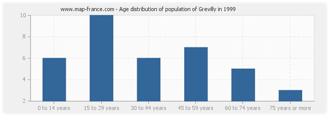 Age distribution of population of Grevilly in 1999