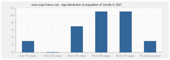 Age distribution of population of Grevilly in 2007