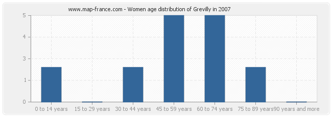 Women age distribution of Grevilly in 2007