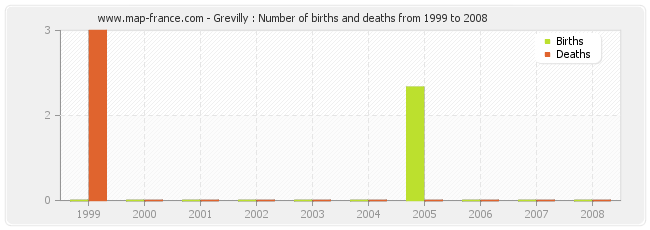 Grevilly : Number of births and deaths from 1999 to 2008