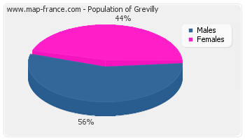 Sex distribution of population of Grevilly in 2007