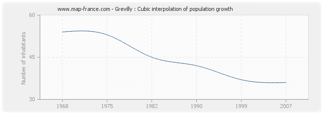 Grevilly : Cubic interpolation of population growth