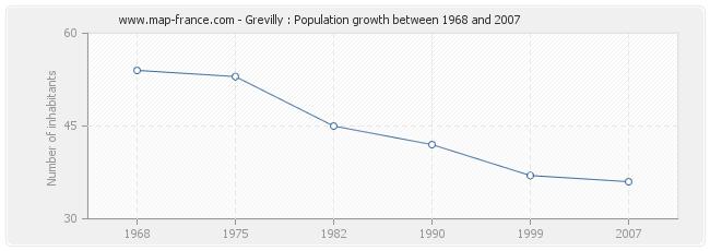 Population Grevilly