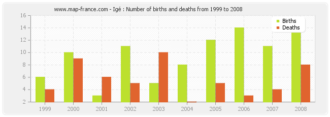 Igé : Number of births and deaths from 1999 to 2008