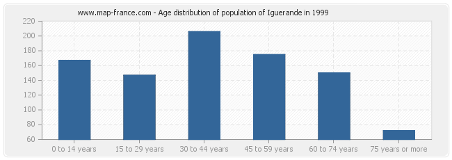 Age distribution of population of Iguerande in 1999