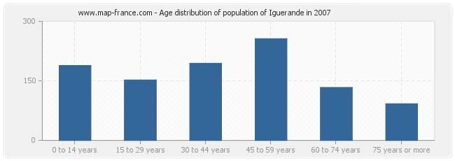 Age distribution of population of Iguerande in 2007