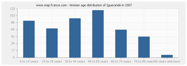 Women age distribution of Iguerande in 2007