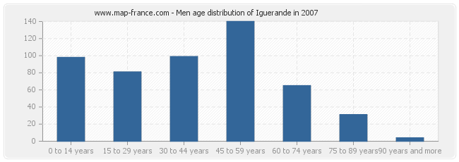 Men age distribution of Iguerande in 2007