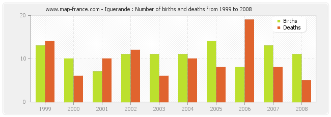 Iguerande : Number of births and deaths from 1999 to 2008