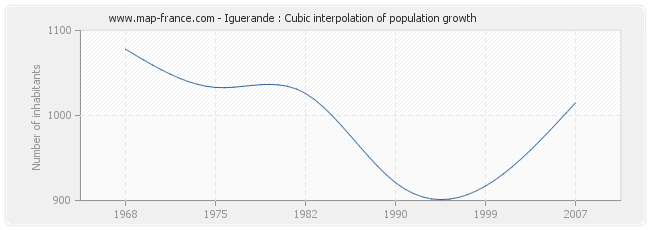 Iguerande : Cubic interpolation of population growth