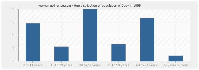 Age distribution of population of Jugy in 1999