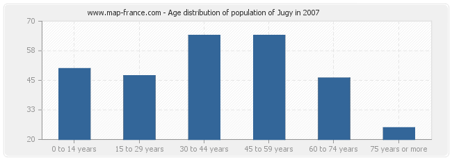 Age distribution of population of Jugy in 2007