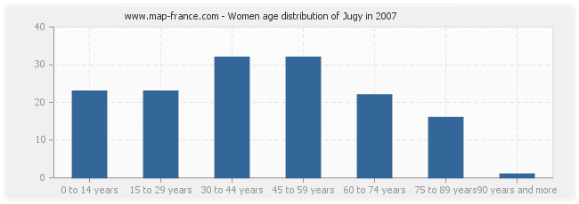 Women age distribution of Jugy in 2007