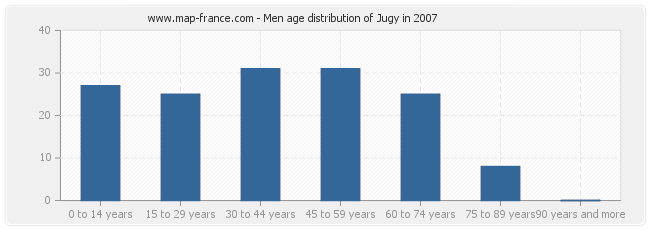 Men age distribution of Jugy in 2007