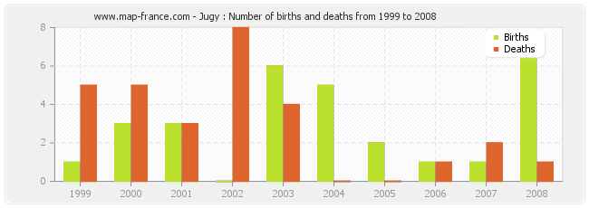 Jugy : Number of births and deaths from 1999 to 2008