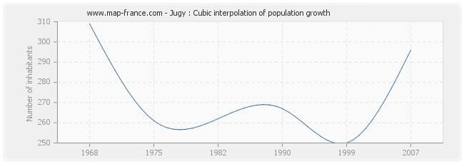 Jugy : Cubic interpolation of population growth