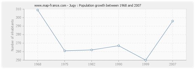 Population Jugy