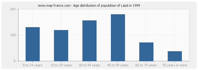 Age distribution of population of Laizé in 1999