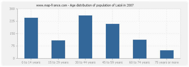 Age distribution of population of Laizé in 2007