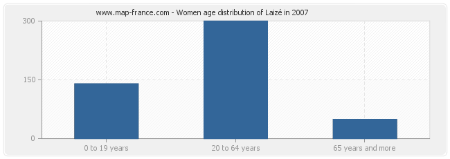 Women age distribution of Laizé in 2007