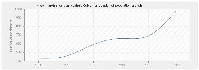 Laizé : Cubic interpolation of population growth