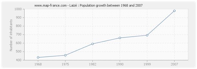 Population Laizé