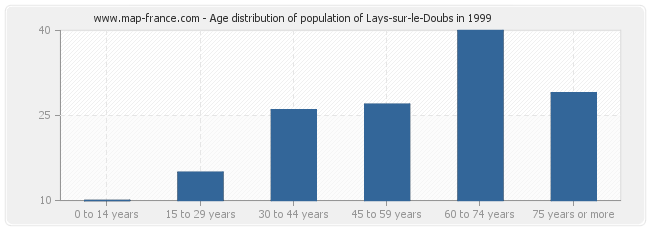 Age distribution of population of Lays-sur-le-Doubs in 1999