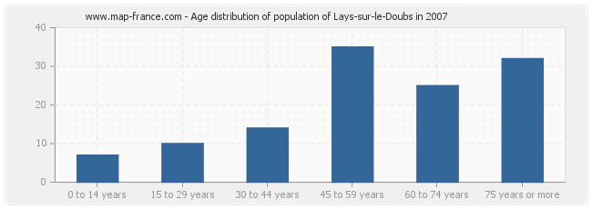 Age distribution of population of Lays-sur-le-Doubs in 2007
