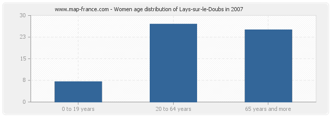 Women age distribution of Lays-sur-le-Doubs in 2007