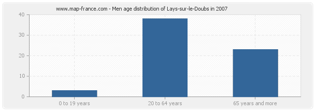 Men age distribution of Lays-sur-le-Doubs in 2007