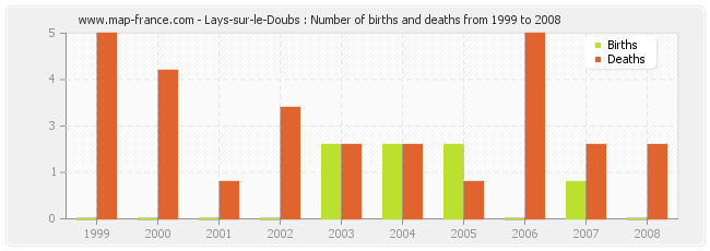 Lays-sur-le-Doubs : Number of births and deaths from 1999 to 2008