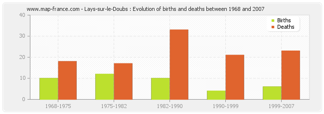 Lays-sur-le-Doubs : Evolution of births and deaths between 1968 and 2007