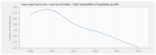 Lays-sur-le-Doubs : Cubic interpolation of population growth