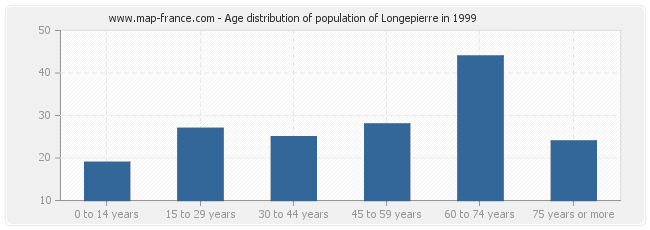 Age distribution of population of Longepierre in 1999
