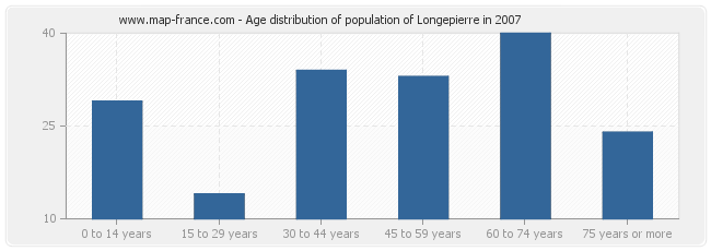 Age distribution of population of Longepierre in 2007