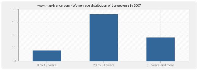 Women age distribution of Longepierre in 2007