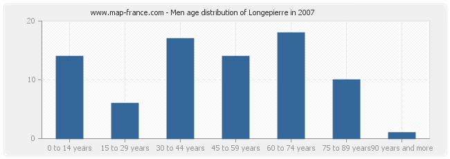 Men age distribution of Longepierre in 2007