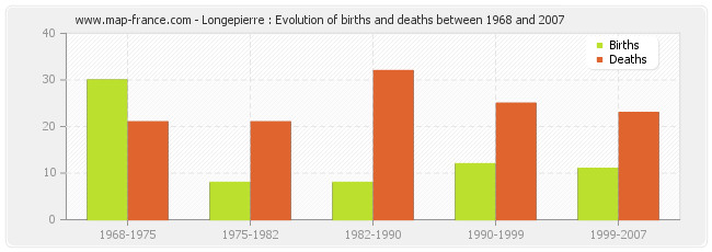 Longepierre : Evolution of births and deaths between 1968 and 2007